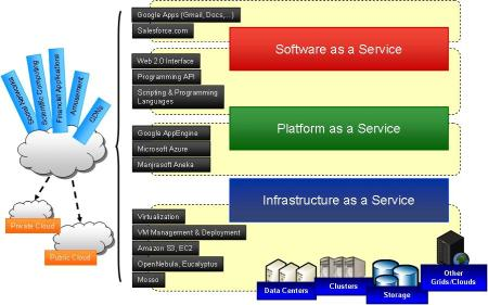 Figure 1 - Cloud Computing architecture