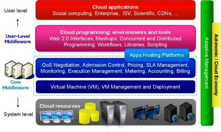 Figure 2 - Cloud Computing Archictecture
