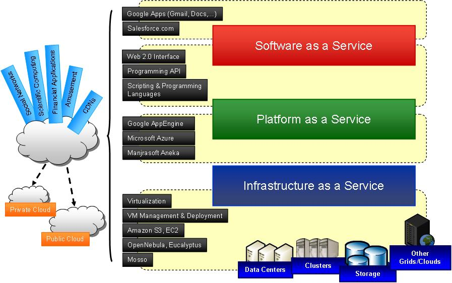 cloud computing security essay Find out 11 cloud computing advantages over on-premise software and why companies that leverage the cloud according to a study by the cloud security.