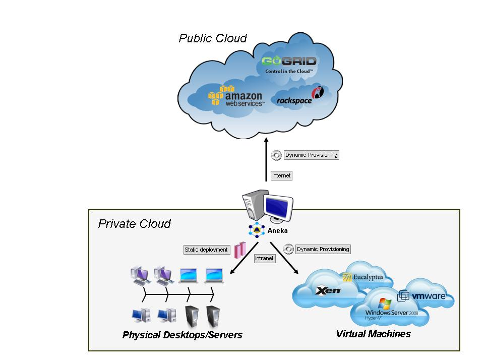 implementation of cloud computing in voip Managed it services in atlanta: file sharing solutions via cloud computing   you can make today involves the implementation of cloud computing technology.
