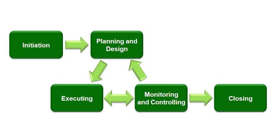 Intro To Project Management Part 1 Cloud Nerve Network