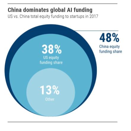 chinavsUSAfunding